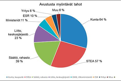 Piirakkadiagrammi, josta käy ilmi, että yleisimmin järjestöt saavat avustuksia kunnilta ja STEAlta